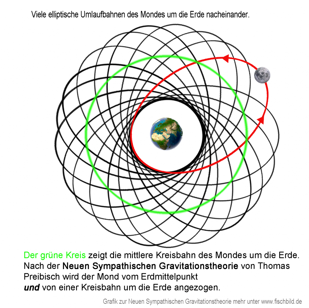 Mond kreist in Ellipsen um Planet Erde