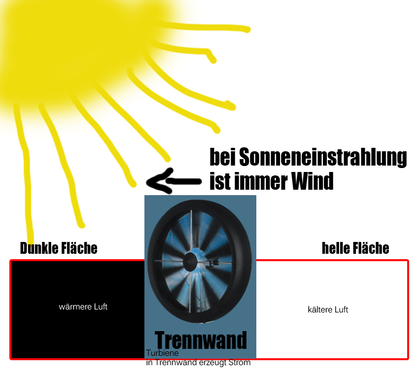 sonnen energie windenergie hybridkraftwerk